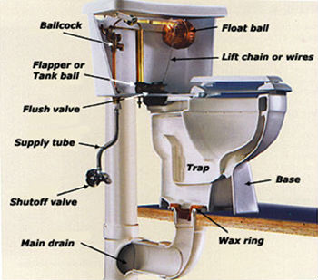 Toilet repair plumbers okc plumber oklahoma city for Toilet water line rough in